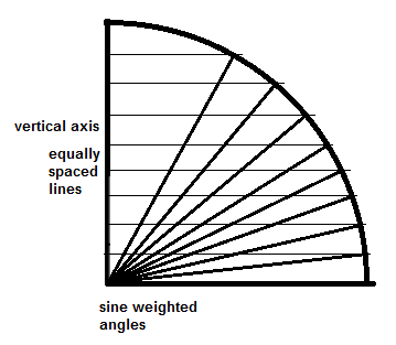 equally spaced lines lead to sine weighted angles