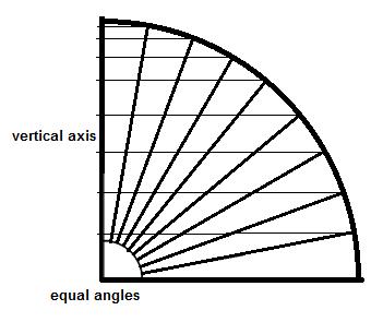 equal angles more hits at pole